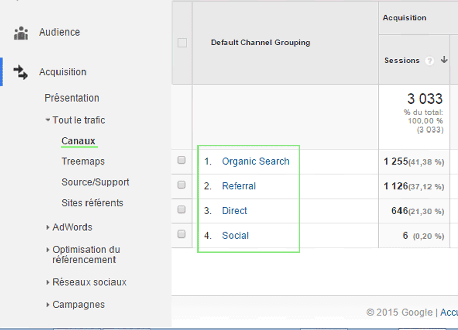 canaux Google Analytics